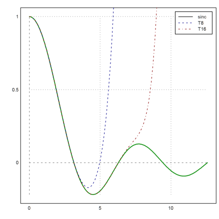 Euler Math Toolbox - Tutorials